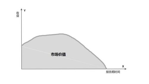一个原理,六个维度,SaaS的价值这样衡量 | 专家视角