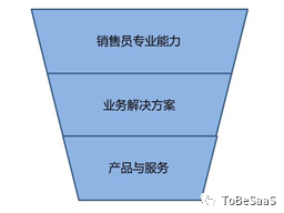 ToB销售:生于进化,死于平庸 | 专家视角