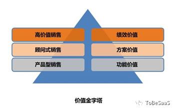 价值金字塔:SaaS销售的进化路径 | 专家视角