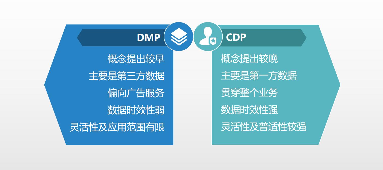 数字化转型路上,企业管理者必备的数据基础概念 | 专家干货