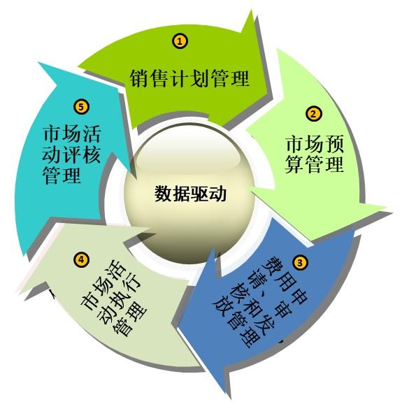杨峻:数字化时代的B2B市场管理
