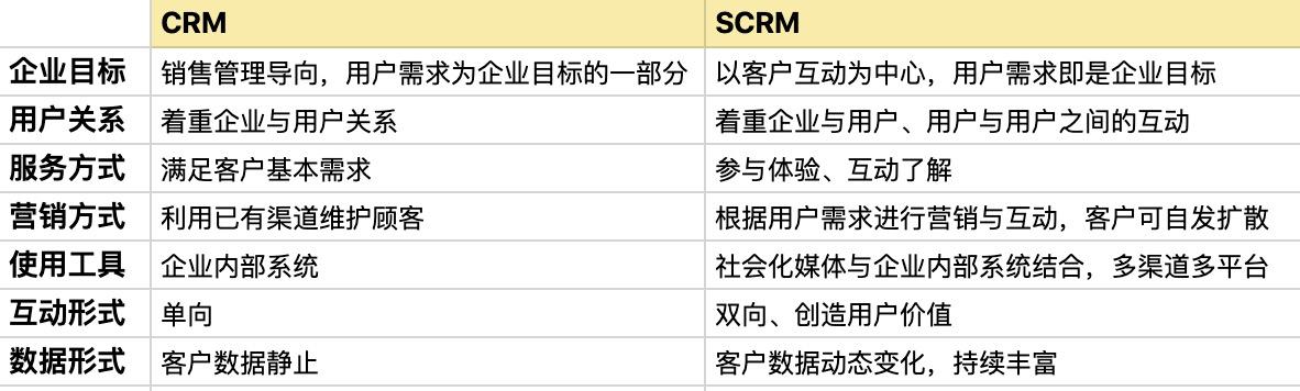 想要弄清什么是SCRM,看这篇文章就够了!