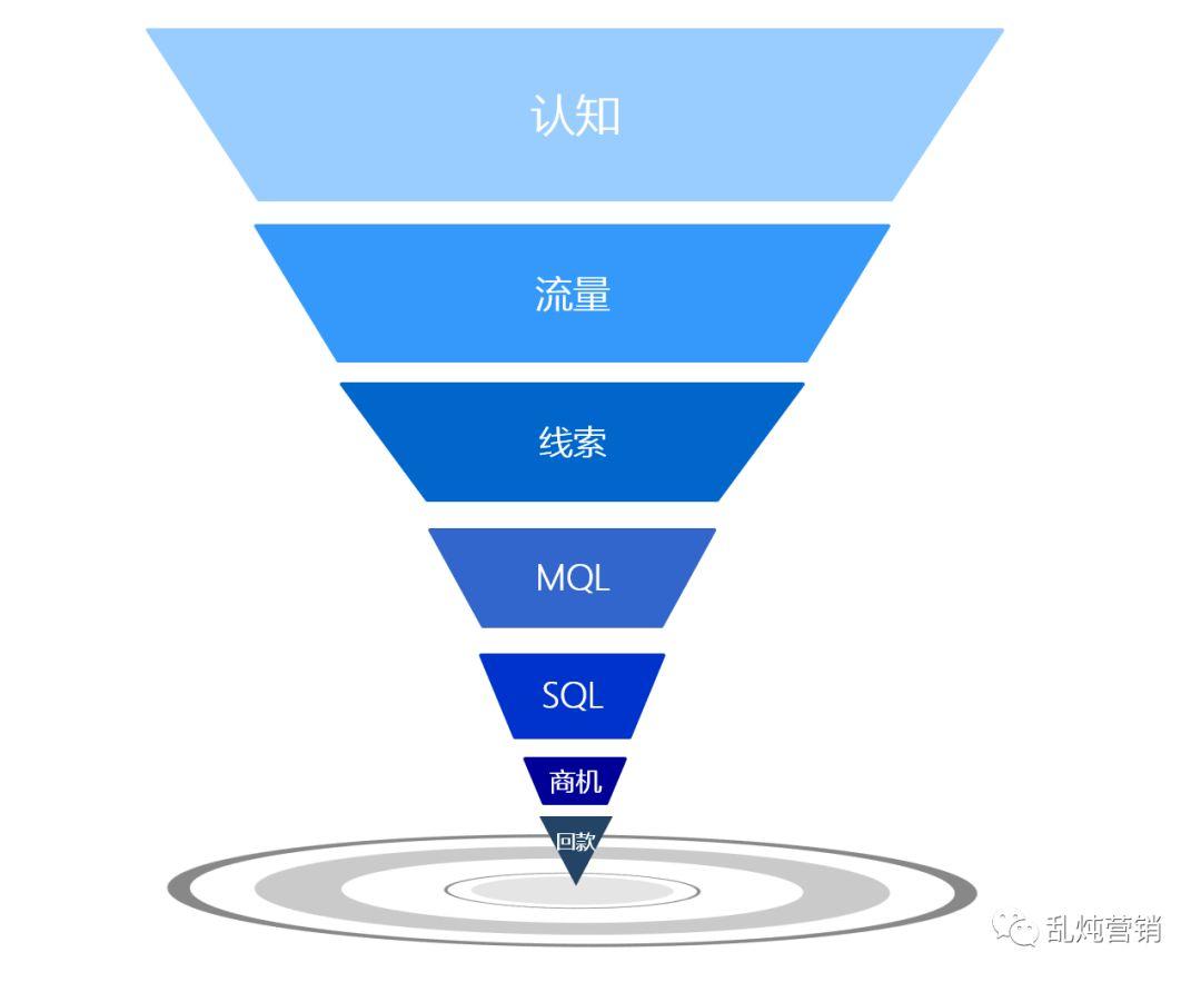 高燕:B2B内容营销,你必须关注这7个核心问题