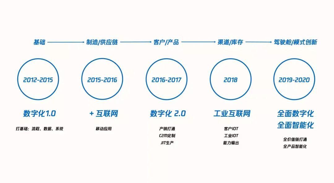 美的集团数字化历程与经验总结(上)  成功案例