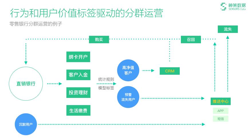 如何完成产品和运营的数据驱动闭环?