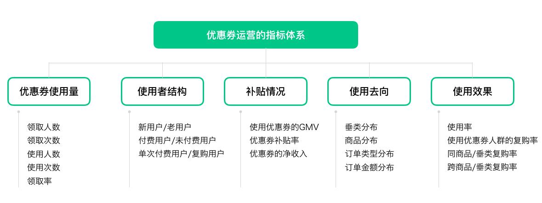 详解电商行业精细化运营的四大场景