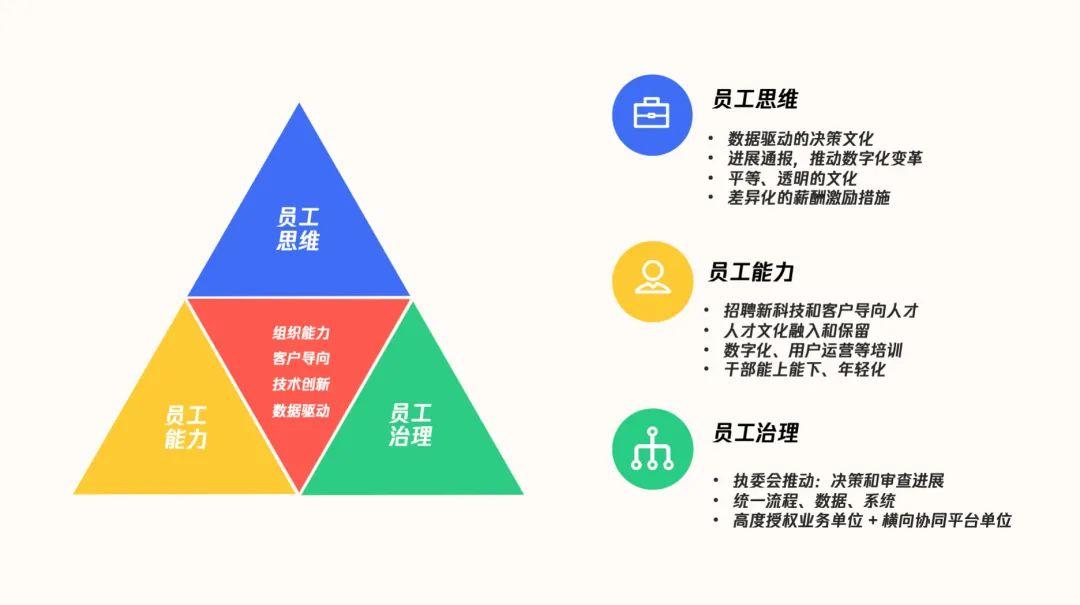美的集团数字化历程与经验总结(下)  成功案例