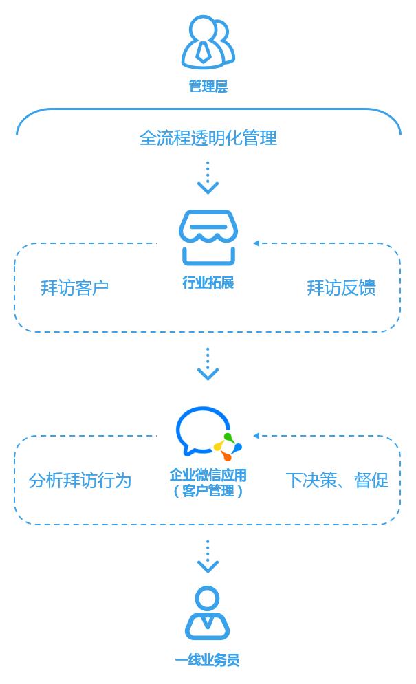 SUNION新联X道一云   苹果最大代理商的企业微信管理之道,你不想了解一下?