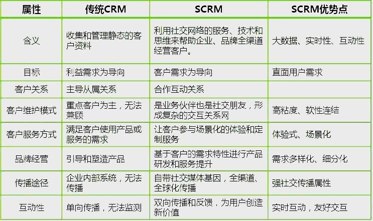 私域崛起,企业微信SCRM为什么比CRM更火爆?