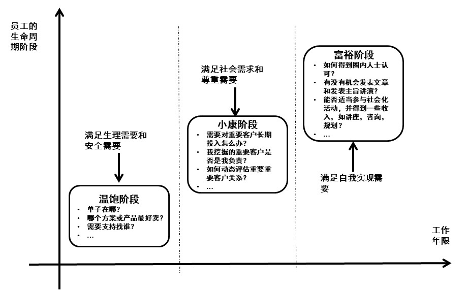 杨峻:建立三轮驱动体系,使销售人员爱上CRM