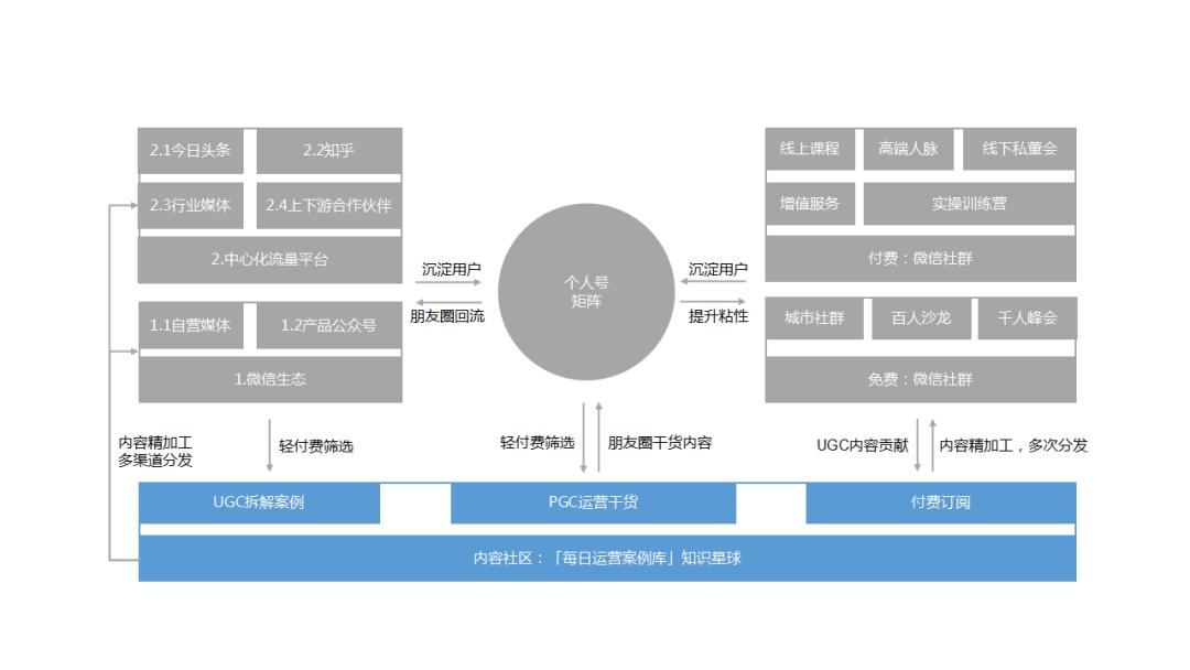 鉴锋:B端公司,如何搭建私域流量矩阵获取大量客户?