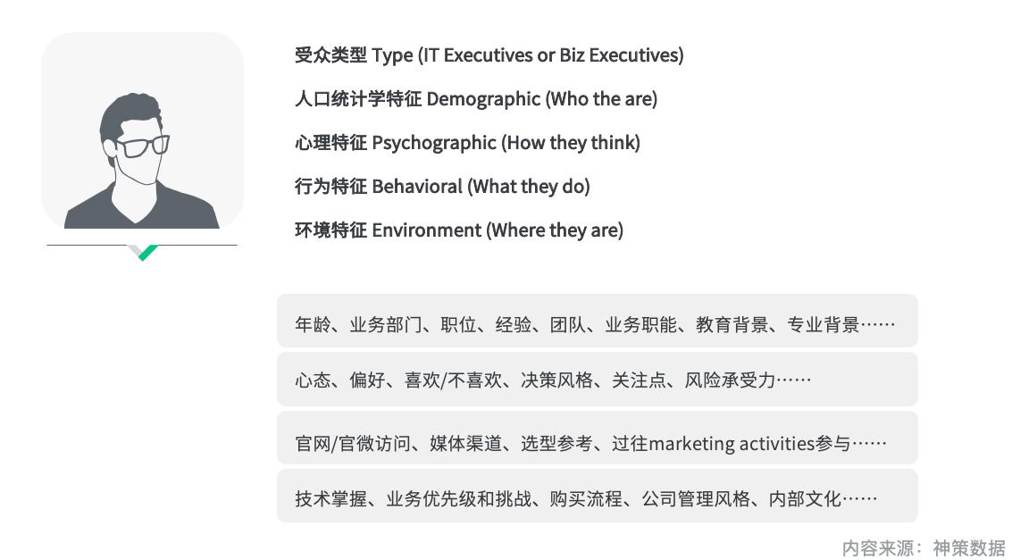 如何搭建ToB 营销全渠道体系?