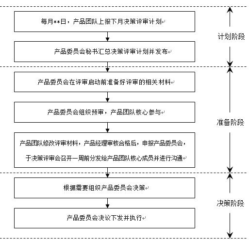 互联网产品研发流程概论(上)| 专家干货