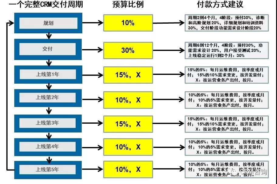 杨峻:构建数字化时代CRM成功交付体系—全生命周期CRM交付法