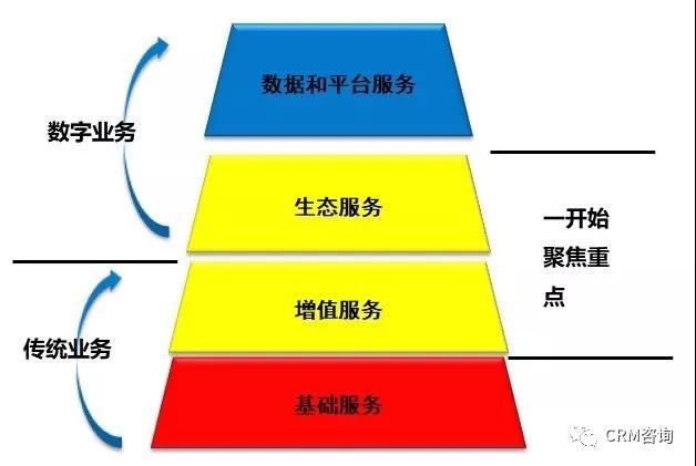 杨峻:服务数字化转型(二):服务方式和盈利模式创新