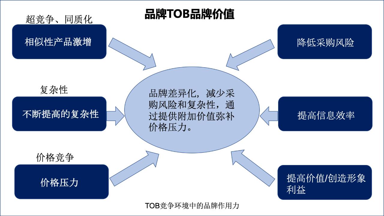 ToB企业:品牌有什么作用?