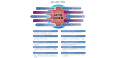 益昇eHR的功能截图