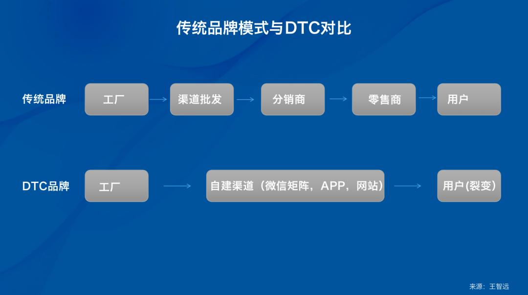 """前瞻:日化行业如何运用""""私域营销""""做好DTC模式升级"""