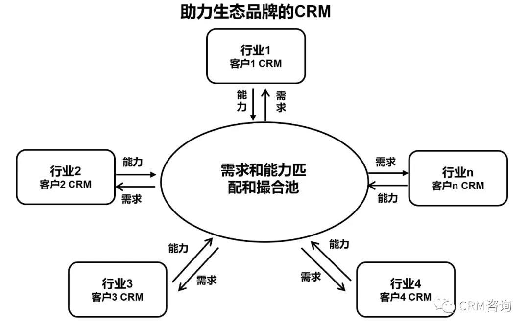 杨峻:物联网时代,CRM何去何从