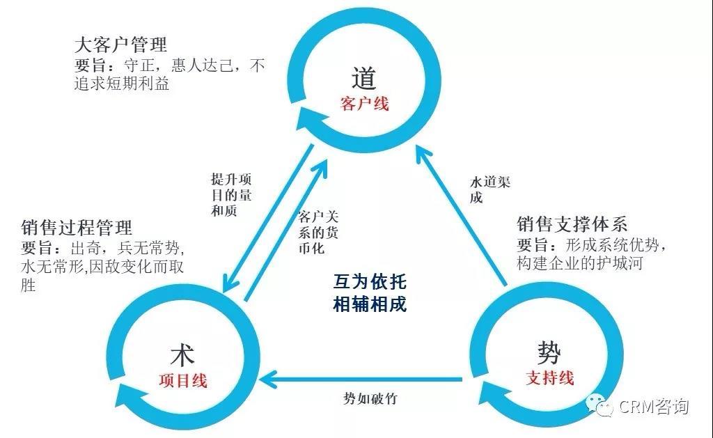 杨峻:数字化时代CRMX.0:构建CRM全景视图