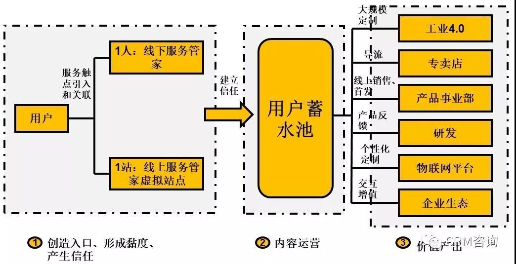杨峻:服务数字化转型(四):引C端用户之水浇灌B端之万物