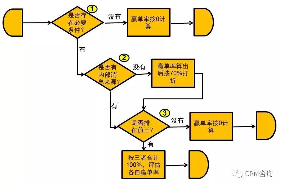 杨峻:数字化时代的B2B销售(二):销售过程管理TAS+模型