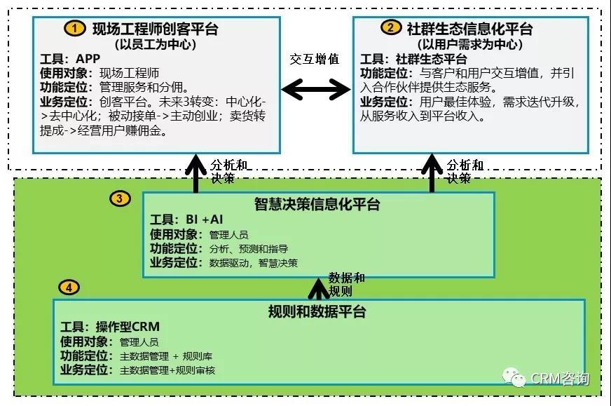 杨峻:服务数字化转型(三):组织、人员、社群和IT技术创新