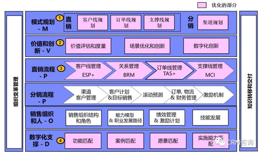 杨峻:数字化时代B2B销售有效性架构—MOPOD