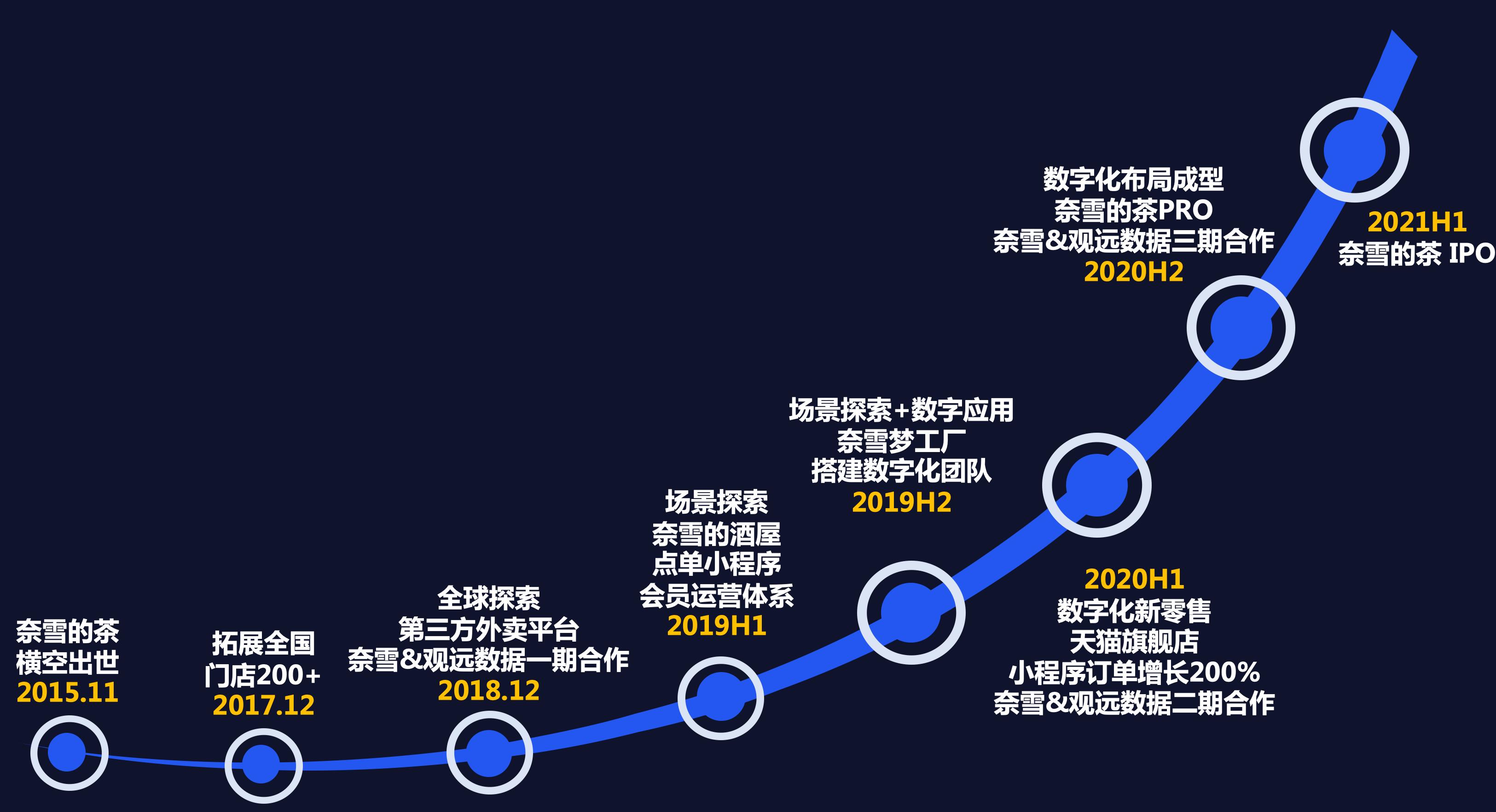 苏春园:抢跑全球茶饮第一股,奈雪的茶数据驱动决策之路