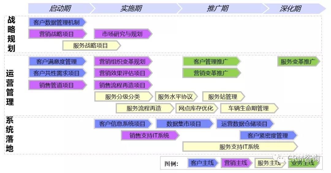 杨峻:案例浅析——如何从业务价值角度去做CRM规划