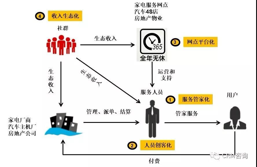 杨峻:行业随笔—家电汽车和房地产行业数字化转型浅析