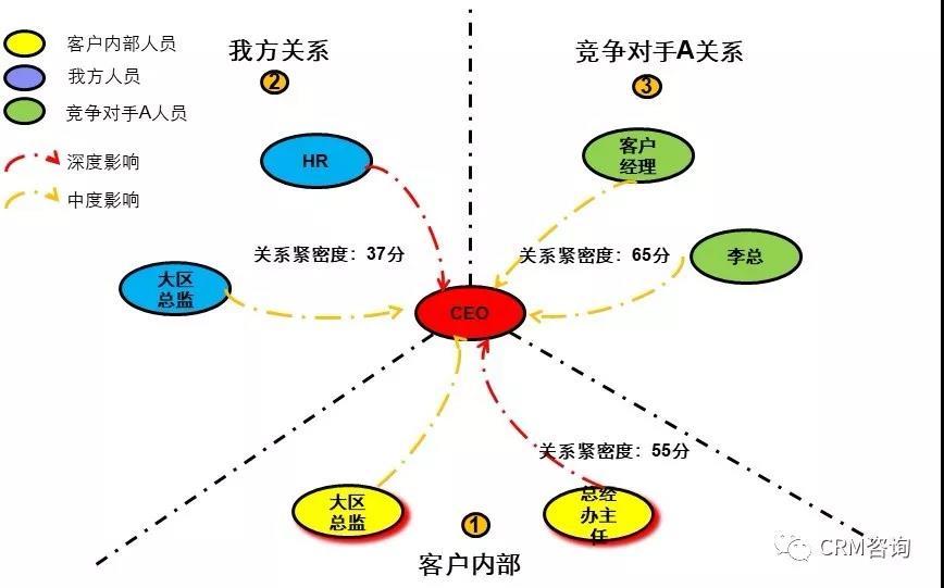 杨峻:数字化时代的B2B销售(五):关系永续构建企业核心关系能力—BRM