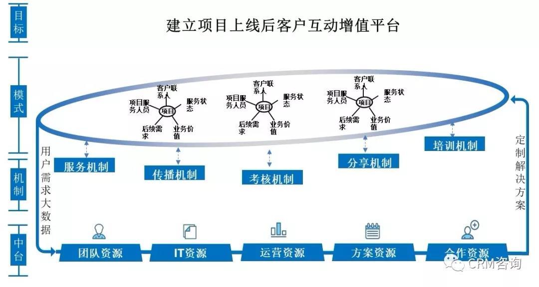 杨峻:数字化时代的B2B服务转型