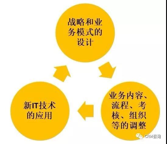 杨峻:服务数字化转型(一):如何定位和规划服务数字化转型