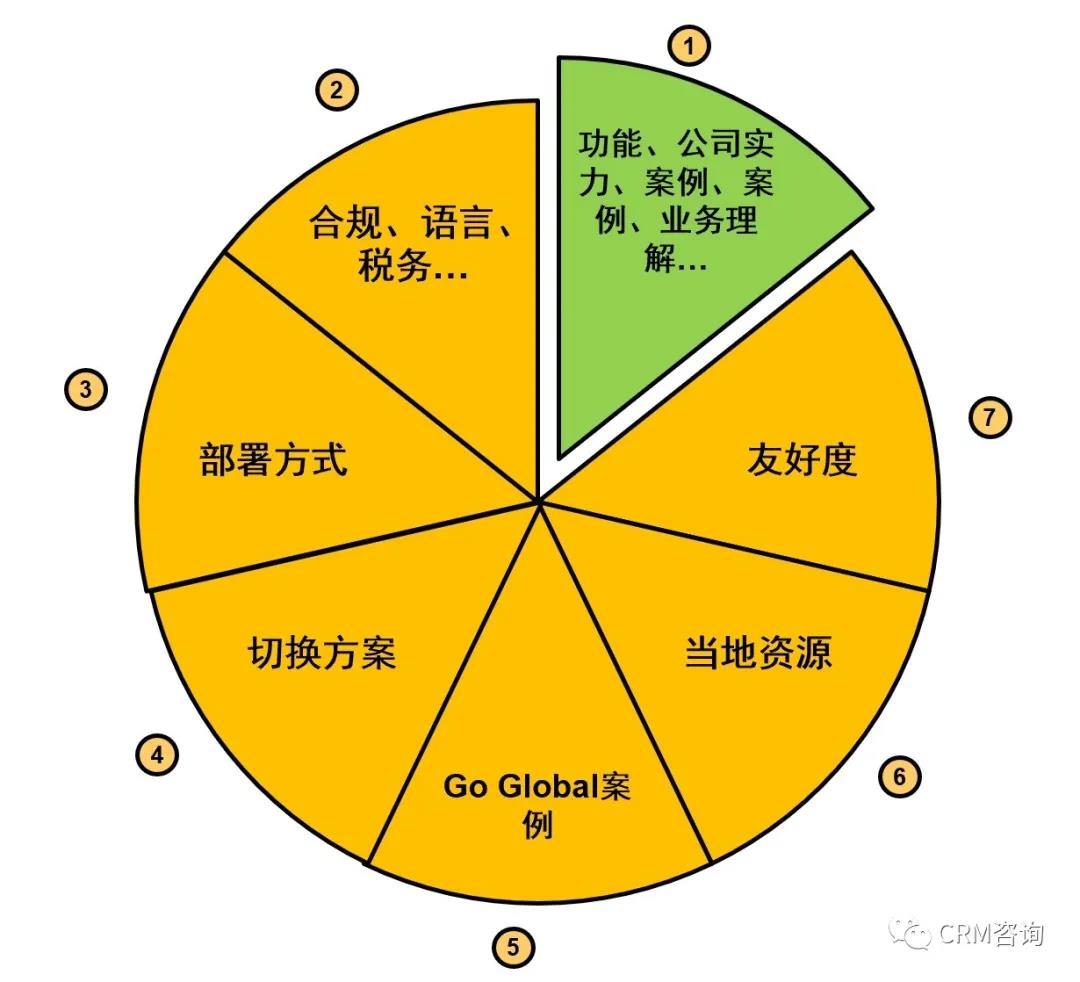 杨峻:中国企业出海之软件平台选择——如何规避疫情等外部因素的影响