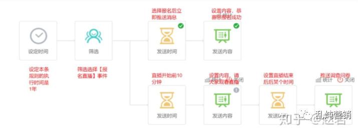 高燕:B2B自动化营销:准确的时间,准确的人和准确的信息