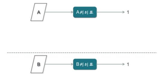 GAN研究方法综述