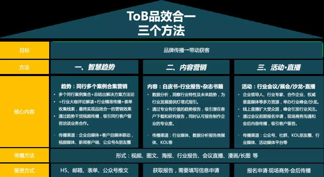 ToB品牌营销手册
