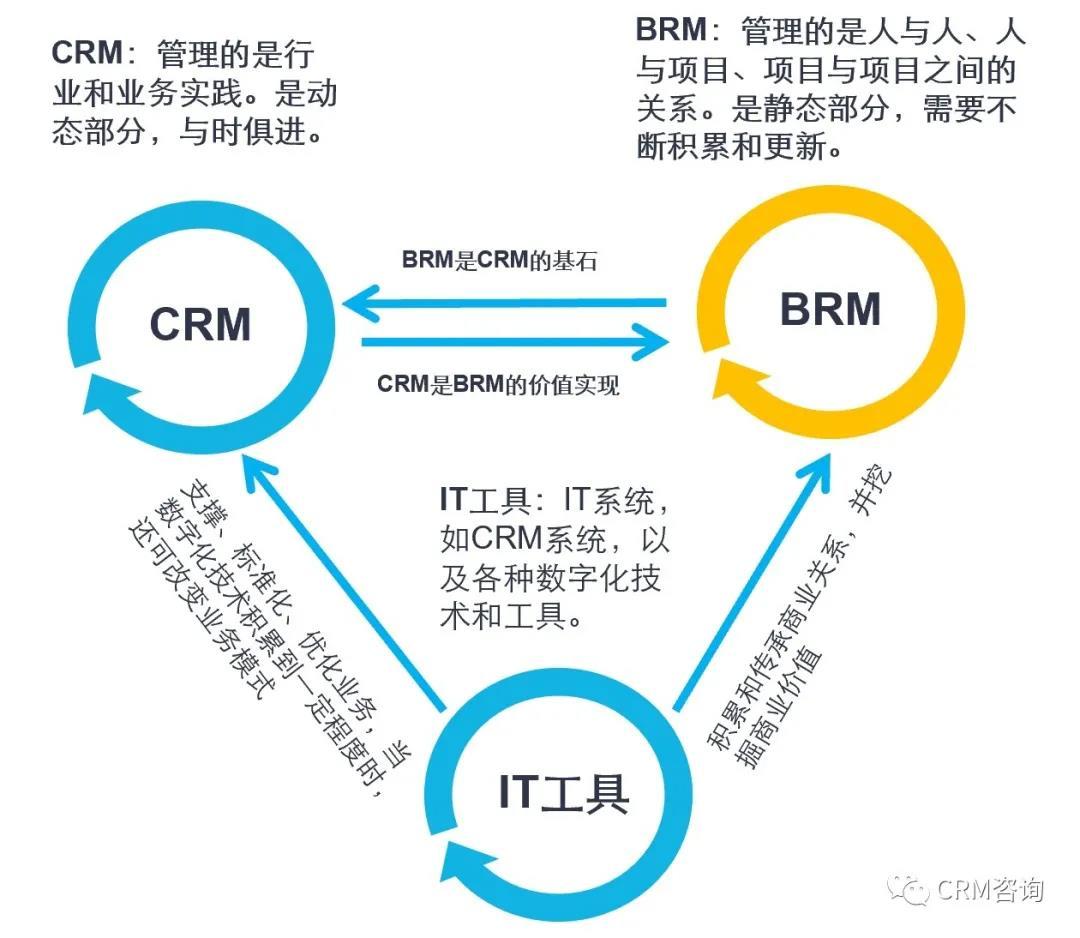 杨峻:商业关系管理(BRM)之项目关系管理