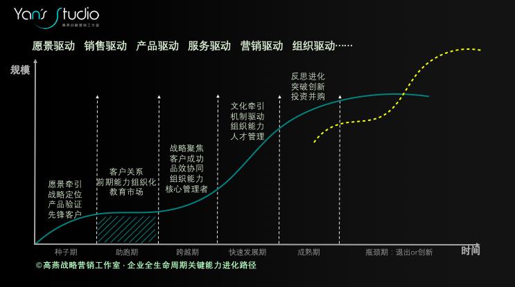 高燕:你的企业距离战略性营销还有多远?