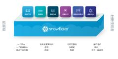 Snowflake的功能截图