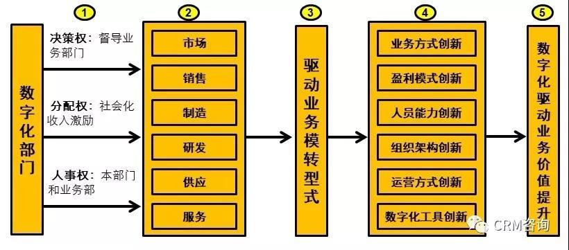 杨峻:构建驱动数字化转型的自演进组织